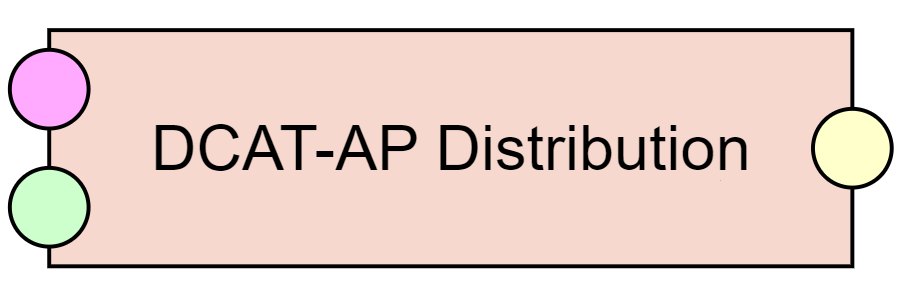 DCAT-AP Distribution