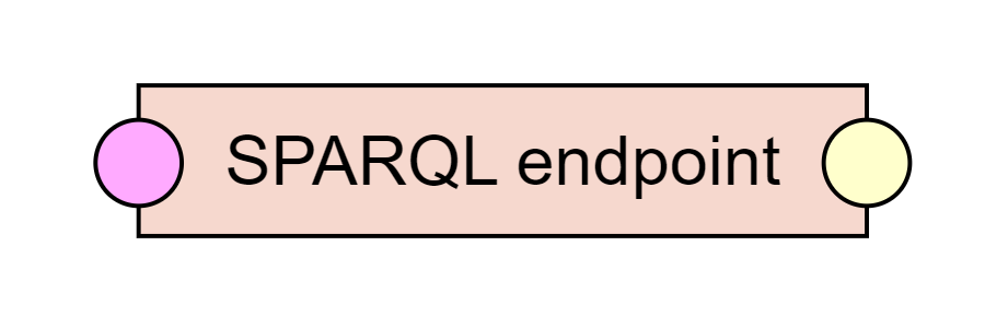 SPARQL Endpoint