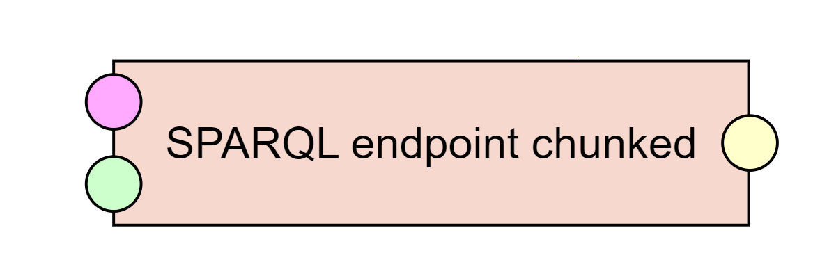 SPARQL Endpoint chunked