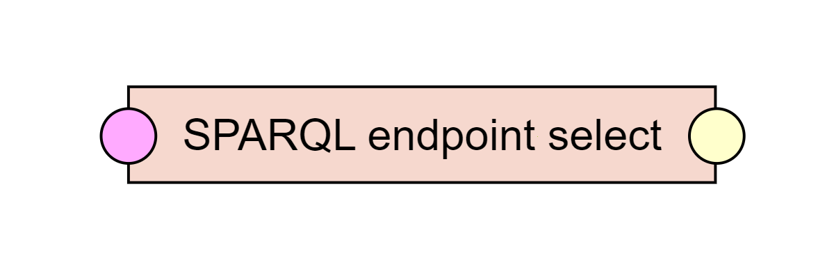 SPARQL endpoint select