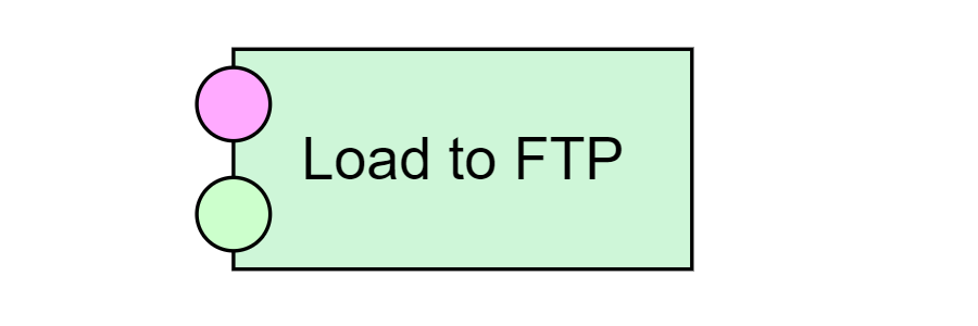 Load to FTP