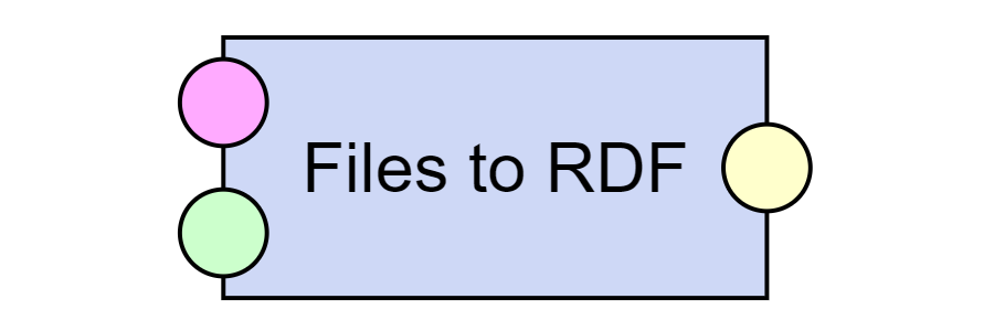 Files to RDF