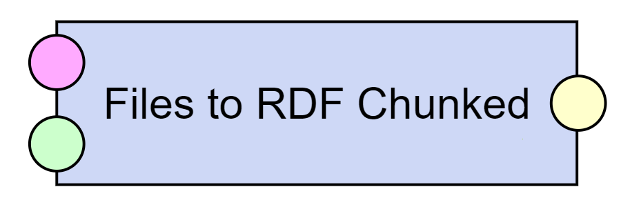 Files to RDF chunked