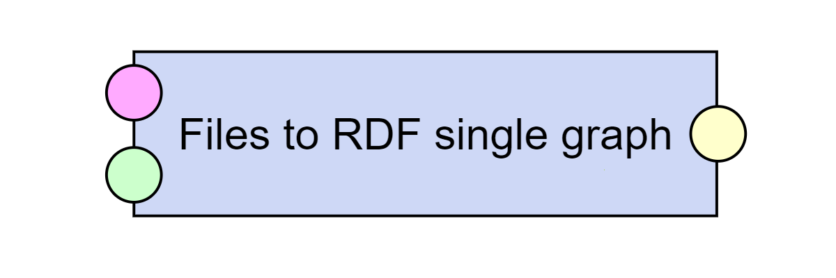 Files to RDF single graph