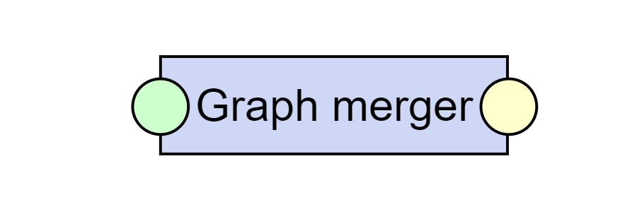Graph merger