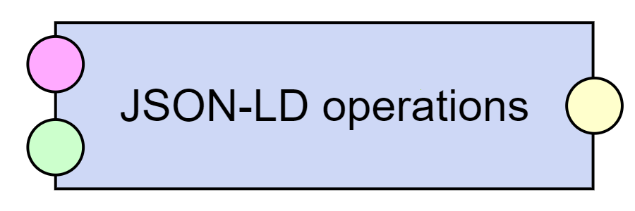 JSON-LD operations