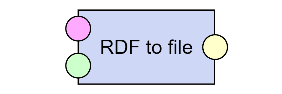 RDF to File
