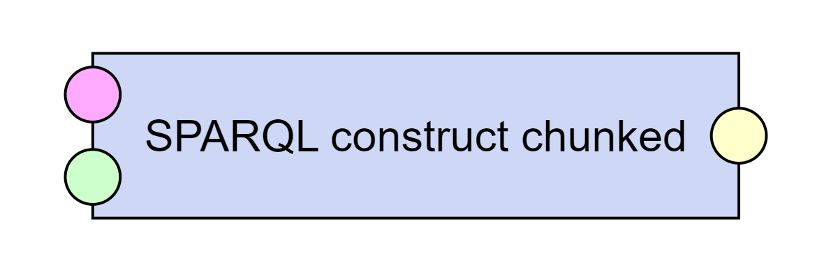 SPARQL construct chunked
