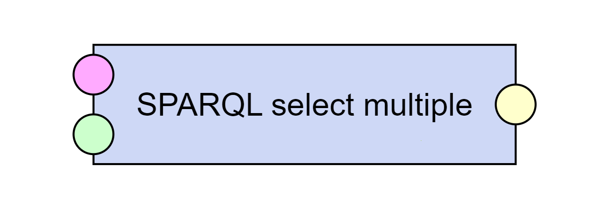 SPARQL select multiple