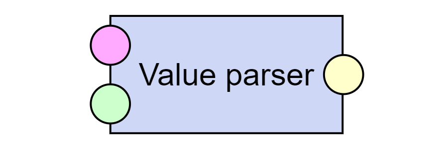Value parser