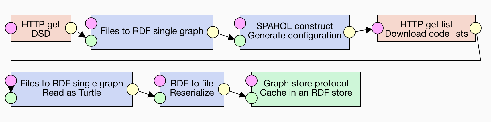Pipeline for caching code lists